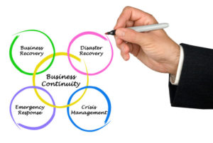 Diagram of Business Continuity
